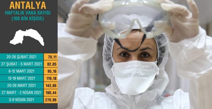Rektör, Antalya'da vaka artış tablosunu paylaşıp  uyardı
