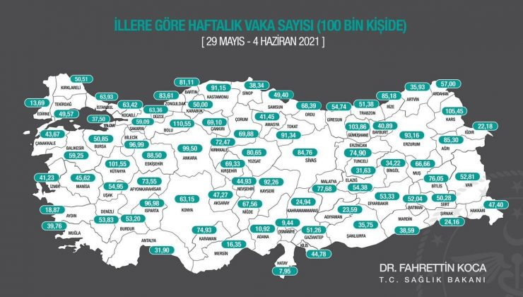 Antalya'da 100 bin kişide görülen vaka sayısı 31,90'a geriledi