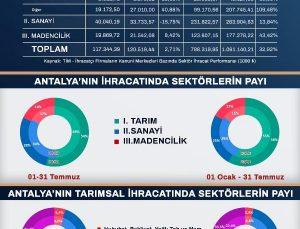 Antalya'nın ihracatı 7 ayda 1 milyar doları aştı