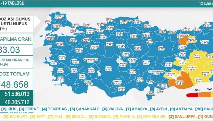 Antalya aşılandıkça vaka sayısı düşüyor